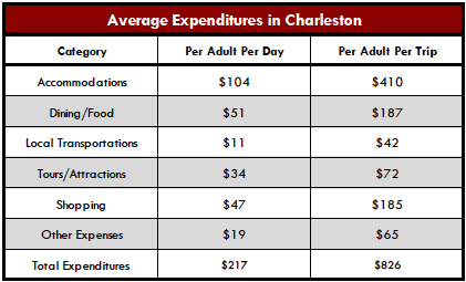 CHStoday Expenditures